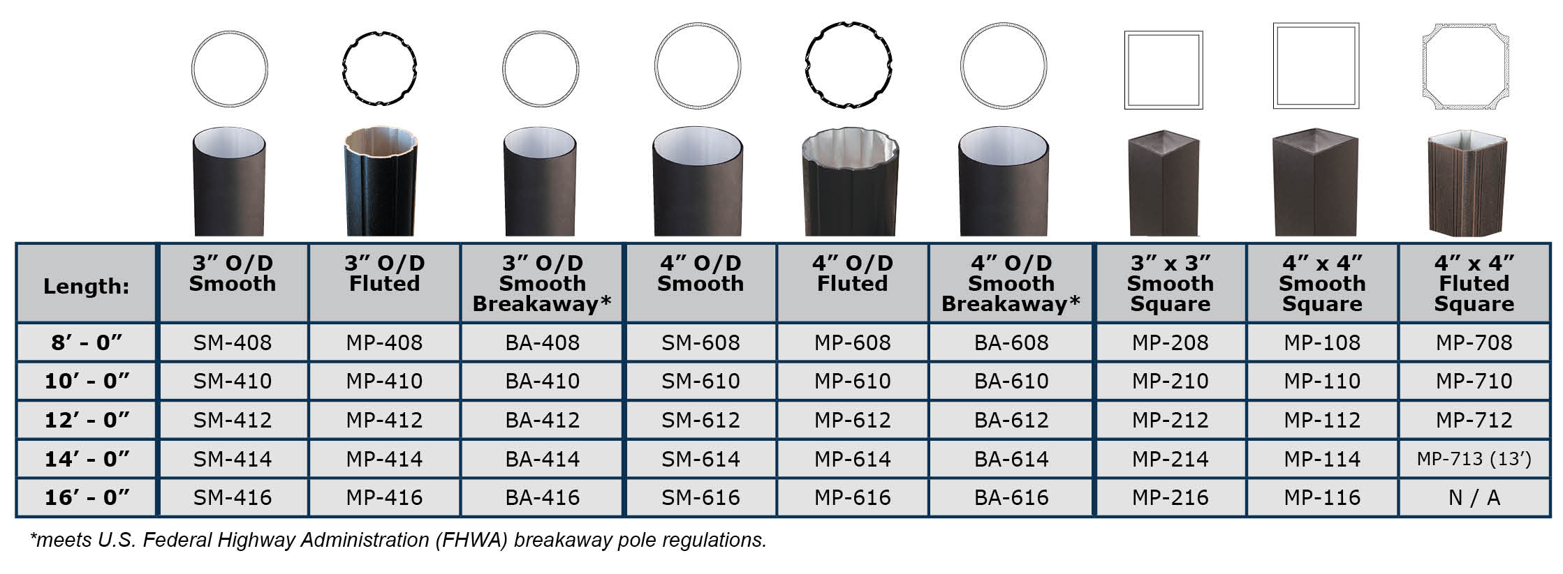Round and square aluminum street sign pole options chart